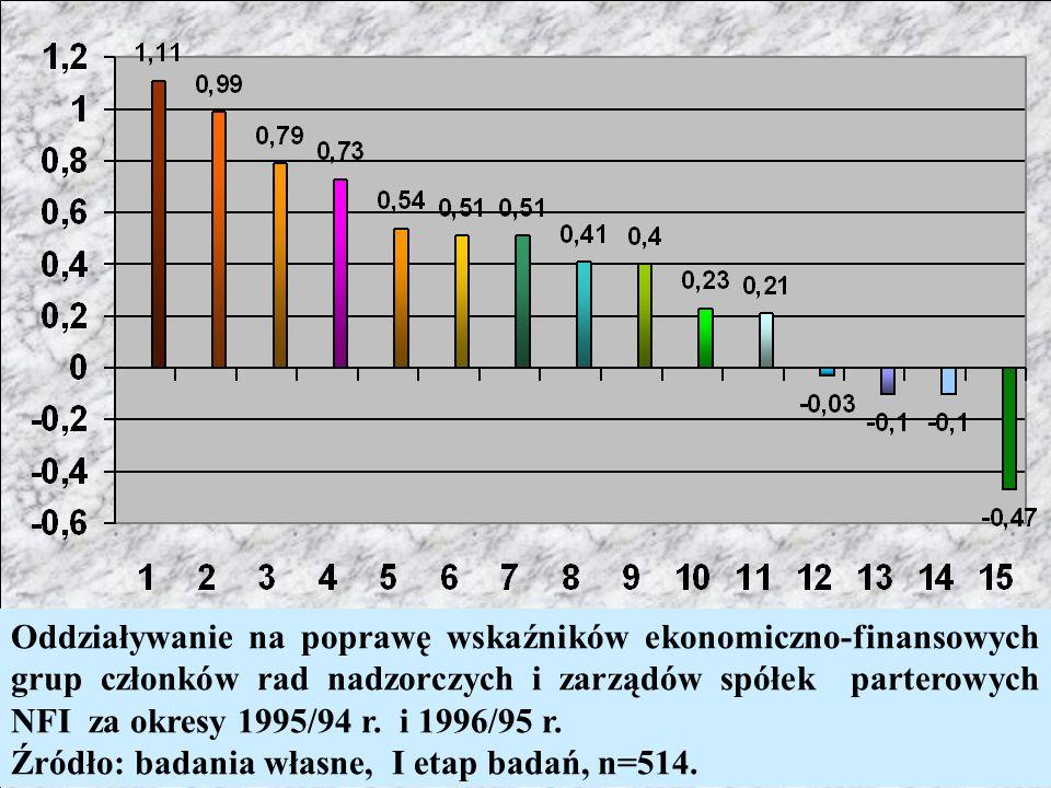 Oddziaływanie na poprawę wskaźników ekonomiczno-finansowych grup członków rad nadzorczych i zarządów spółek parterowych NFI za okresy 1995/94 r. i 1996/95 r.