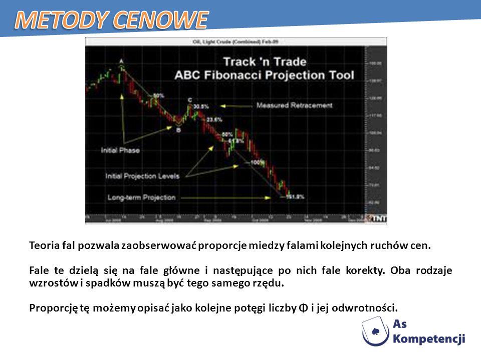 Metody cenowe Teoria fal pozwala zaobserwować proporcje miedzy falami kolejnych ruchów cen.