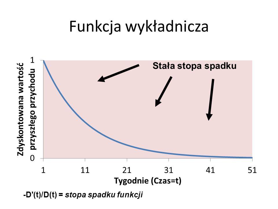 Funkcja wykładnicza Stała stopa spadku