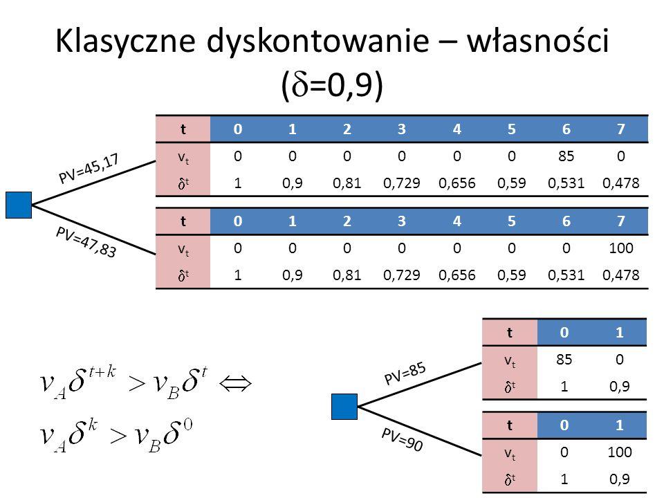 Klasyczne dyskontowanie – własności (d=0,9)