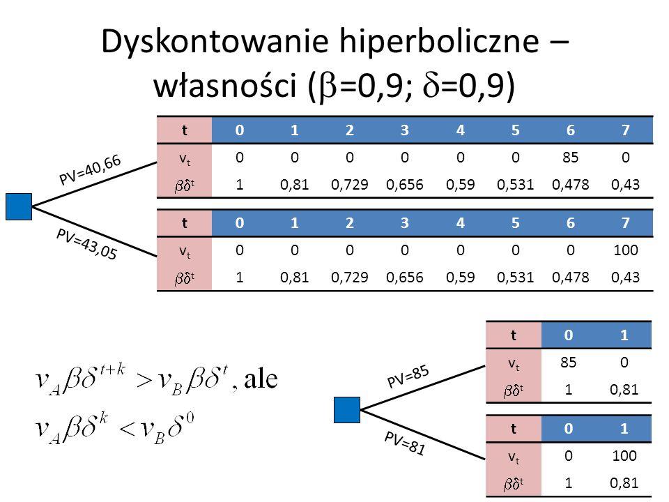 Dyskontowanie hiperboliczne – własności (b=0,9; d=0,9)