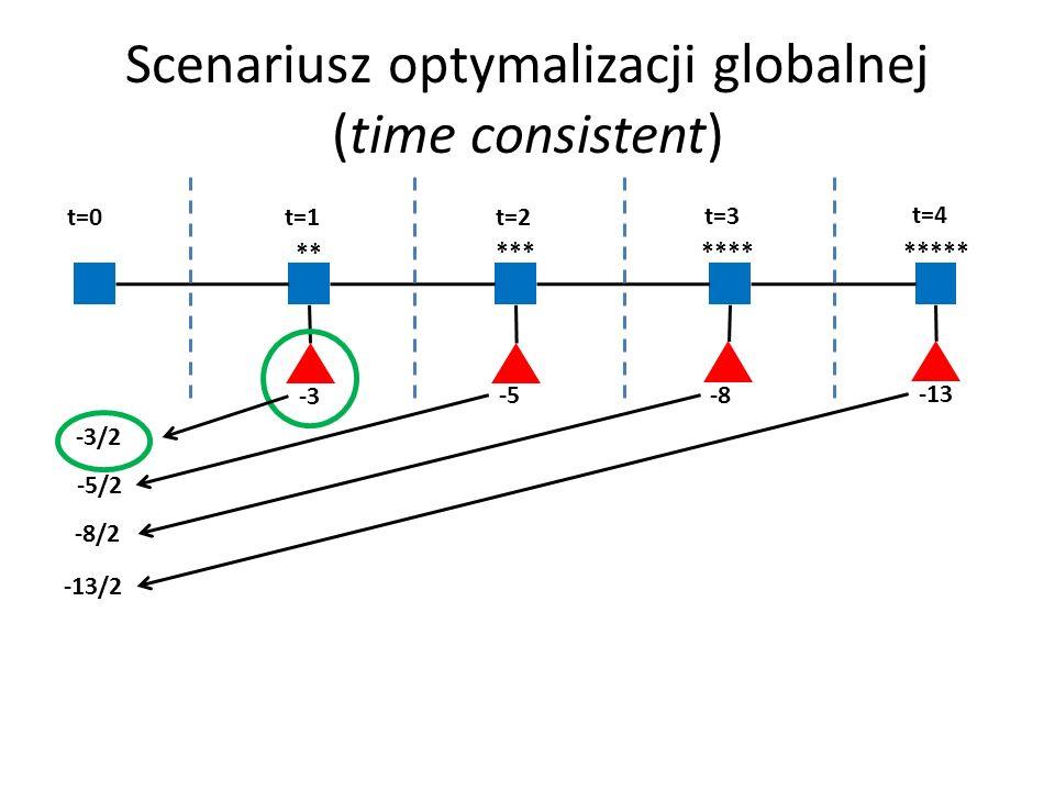 Scenariusz optymalizacji globalnej (time consistent)