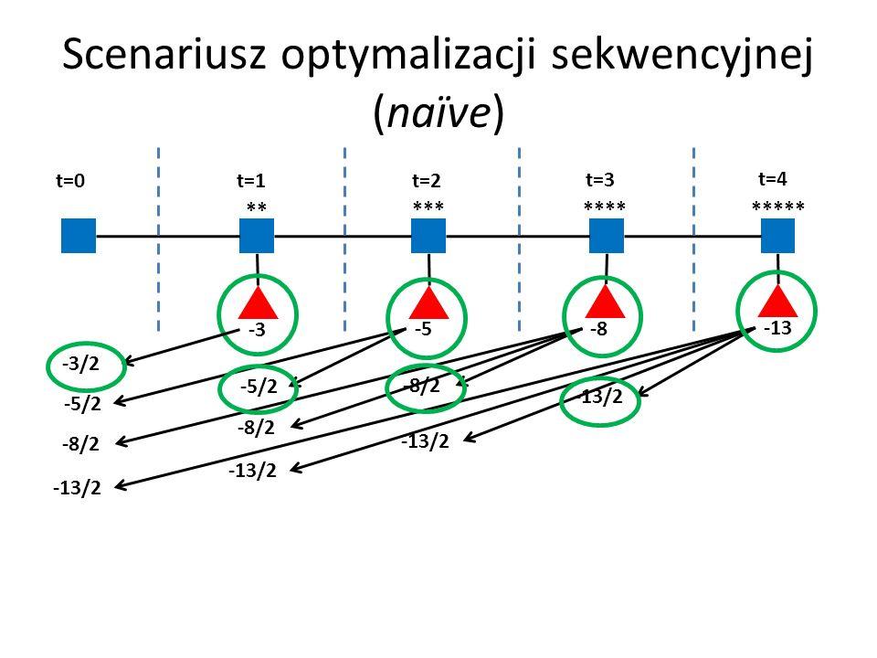 Scenariusz optymalizacji sekwencyjnej (naїve)