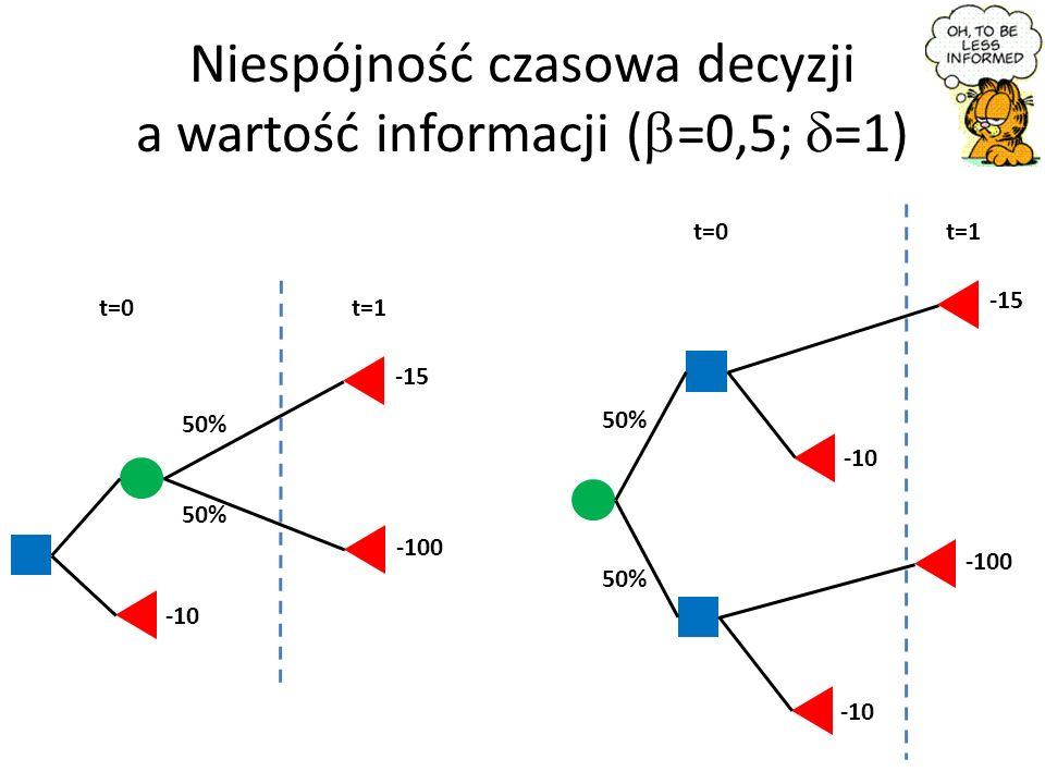 Niespójność czasowa decyzji a wartość informacji (b=0,5; d=1)