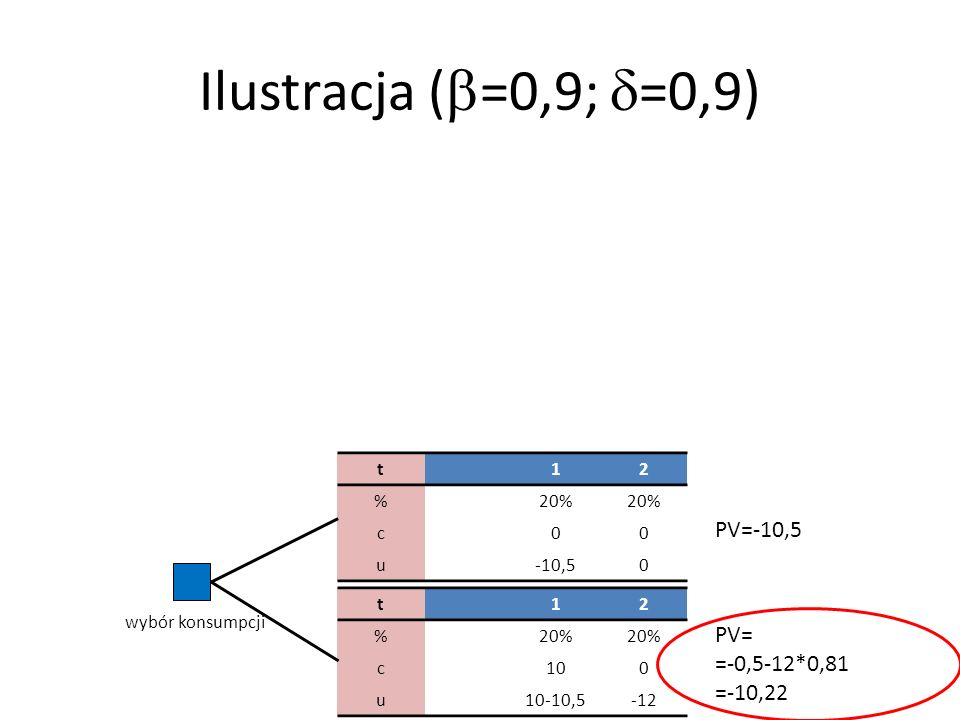 Ilustracja (b=0,9; d=0,9) PV=-10,5 PV= =-0,5-12*0,81 =-10,22 t 1 2 %