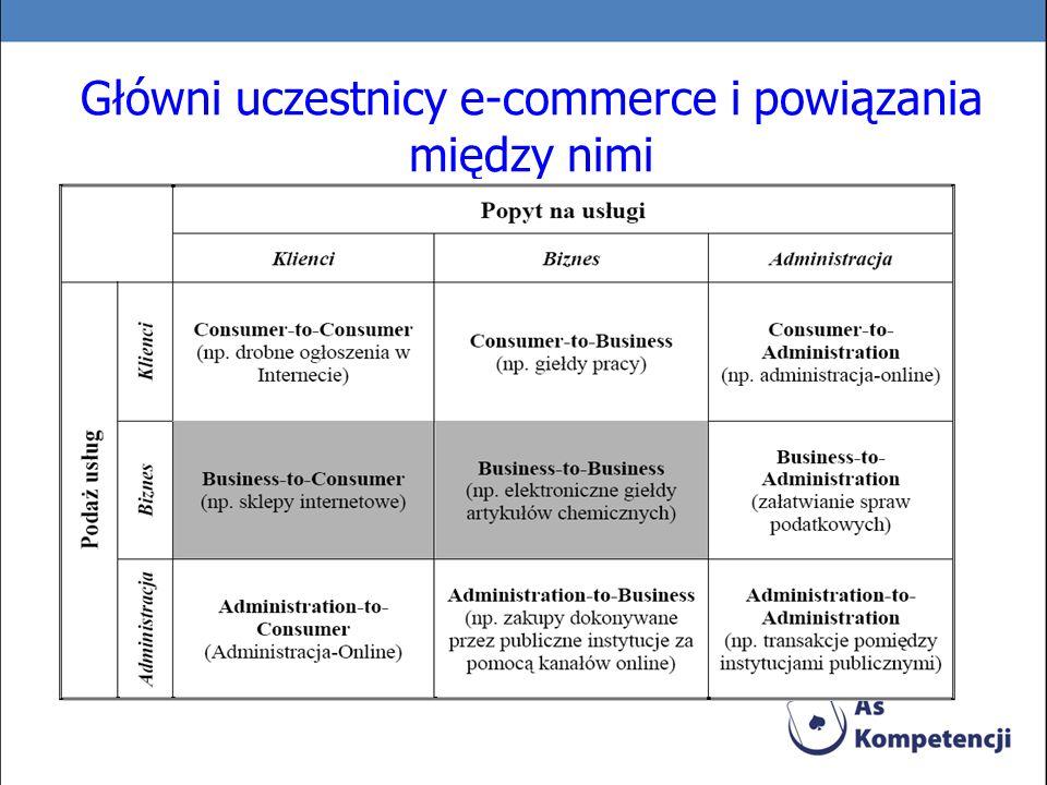 Główni uczestnicy e-commerce i powiązania między nimi
