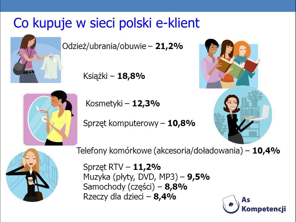 Co kupuje w sieci polski e-klient