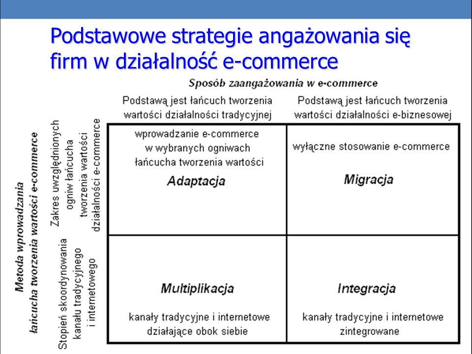 Podstawowe strategie angażowania się firm w działalność e-commerce