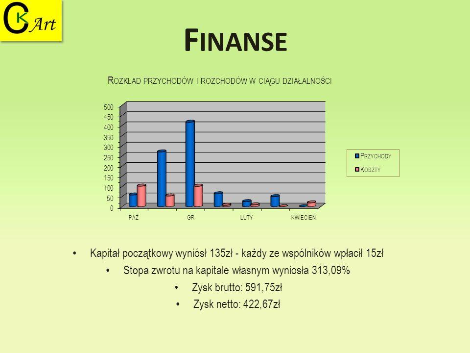 Finanse Kapitał początkowy wyniósł 135zł - każdy ze wspólników wpłacił 15zł. Stopa zwrotu na kapitale własnym wyniosła 313,09%