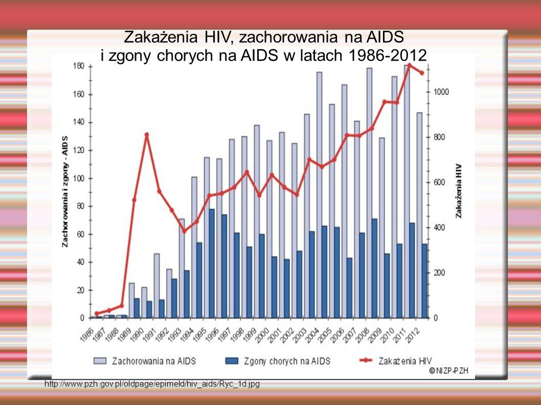 Zakażenia HIV, zachorowania na AIDS