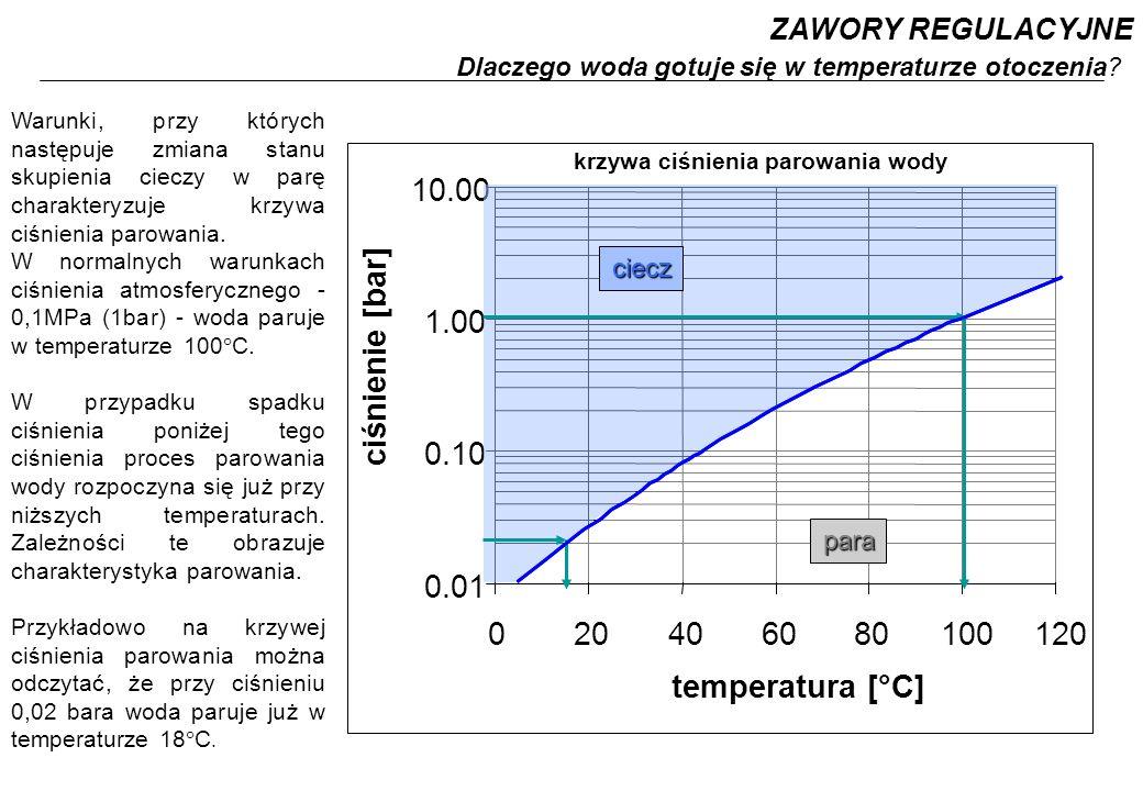 ZAWORY REGULACYJNE Dlaczego woda gotuje się w temperaturze otoczenia