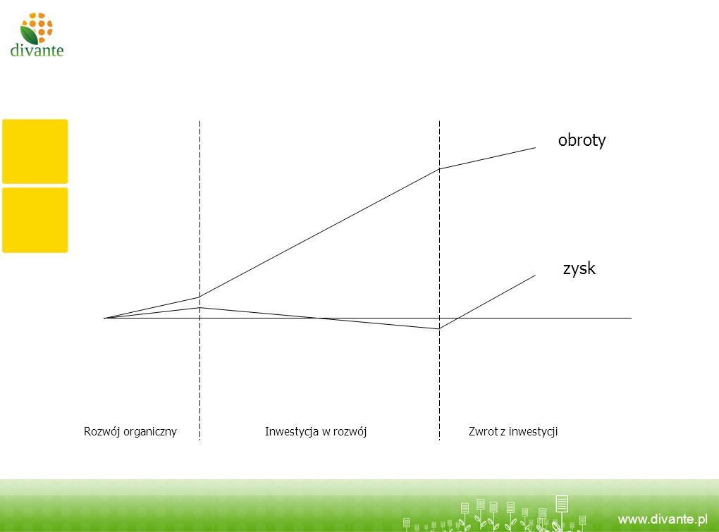 obroty zysk Rozwój organiczny Inwestycja w rozwój Zwrot z inwestycji