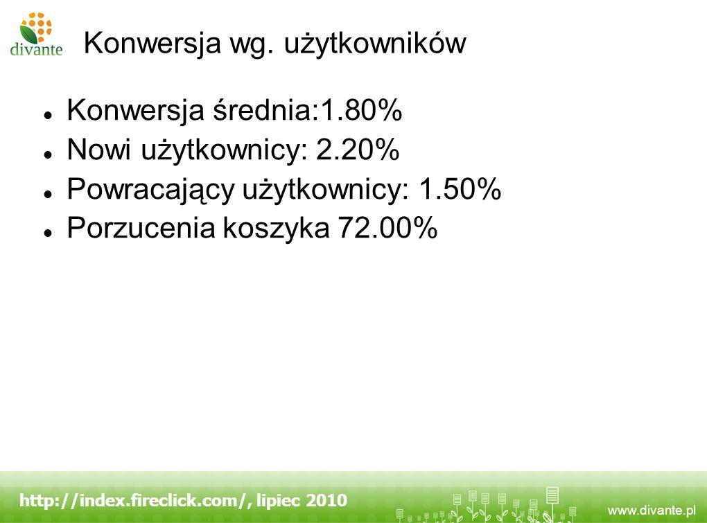 Konwersja wg. użytkowników