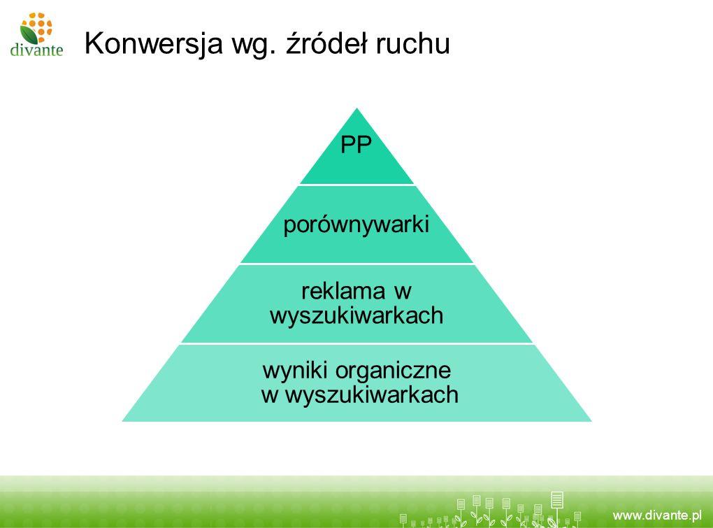 Konwersja wg. źródeł ruchu