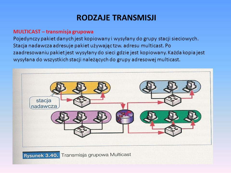 RODZAJE TRANSMISJI MULTICAST – transmisja grupowa