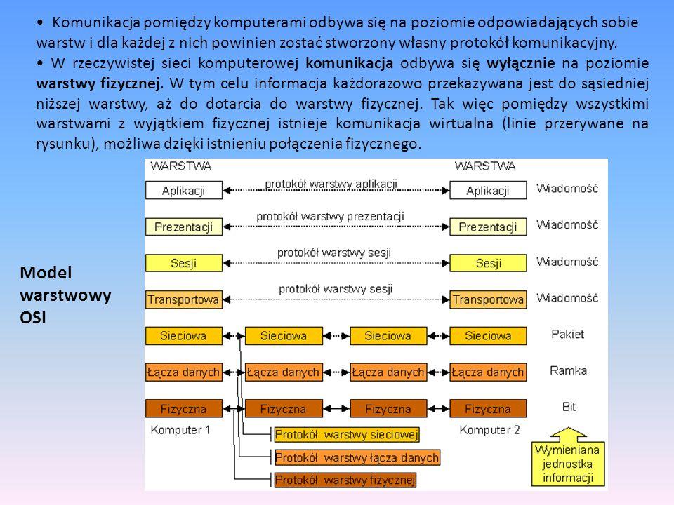 Komunikacja pomiędzy komputerami odbywa się na poziomie odpowiadających sobie warstw i dla każdej z nich powinien zostać stworzony własny protokół komunikacyjny.