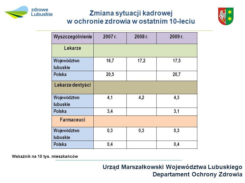 Zmiana sytuacji kadrowej w ochronie zdrowia w ostatnim 10-leciu