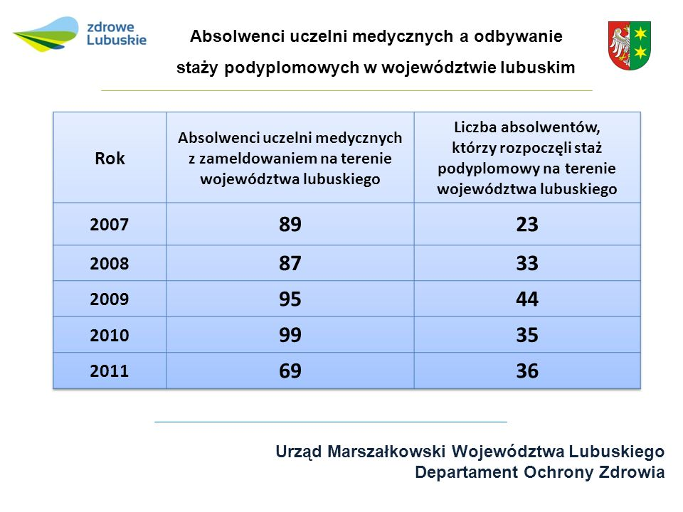 Absolwenci uczelni medycznych a odbywanie