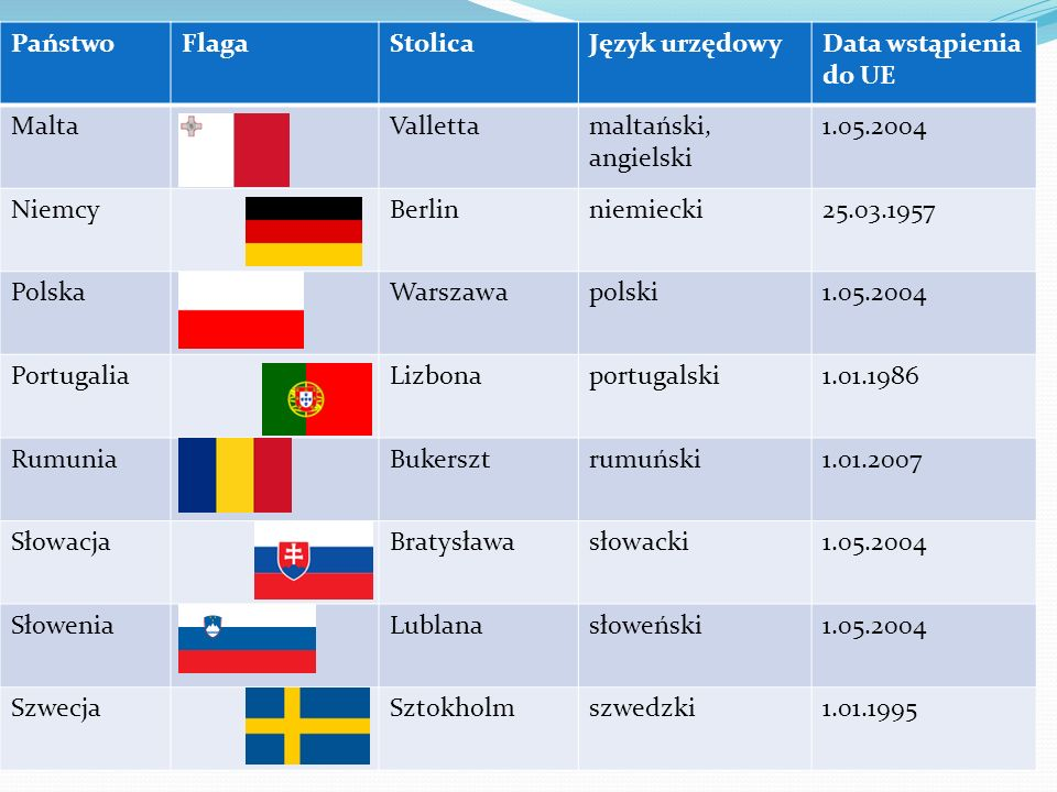 Państwo Flaga. Stolica. Język urzędowy. Data wstąpienia do UE. Malta. Valletta. maltański, angielski.