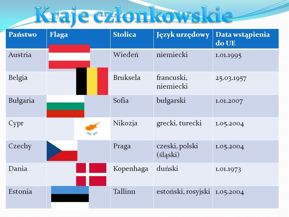 Kraje członkowskie Państwo Flaga Stolica Język urzędowy