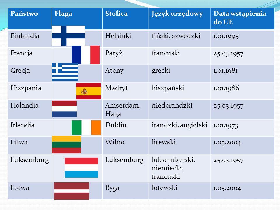 PaństwoFlaga. Stolica. Język urzędowy. Data wstąpienia do UE. Finlandia. Helsinki. fiński, szwedzki.