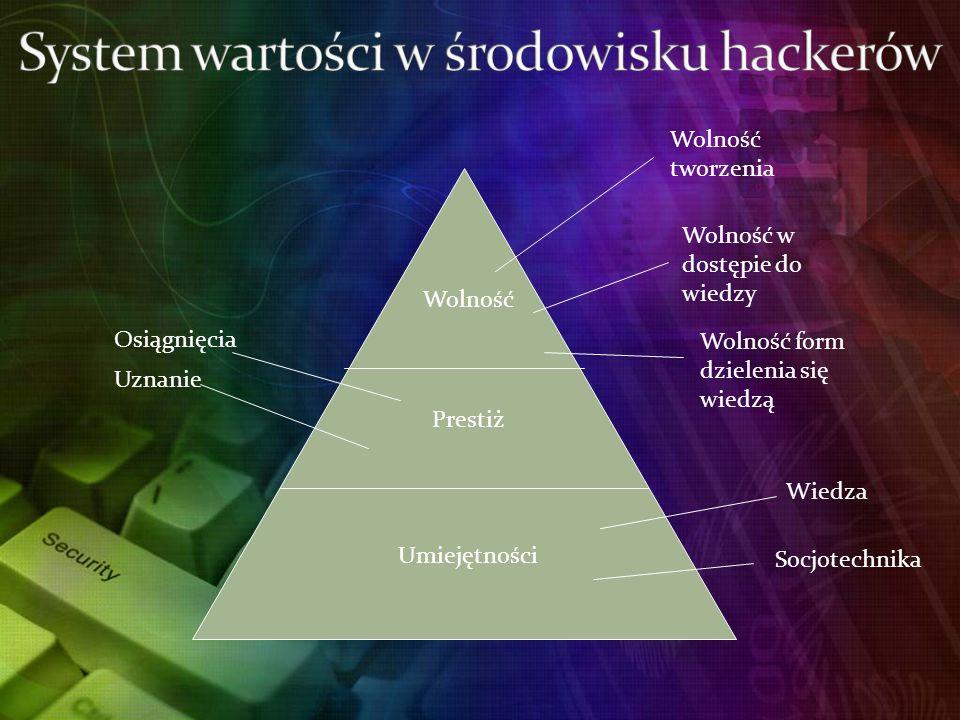 System wartości w środowisku hackerów
