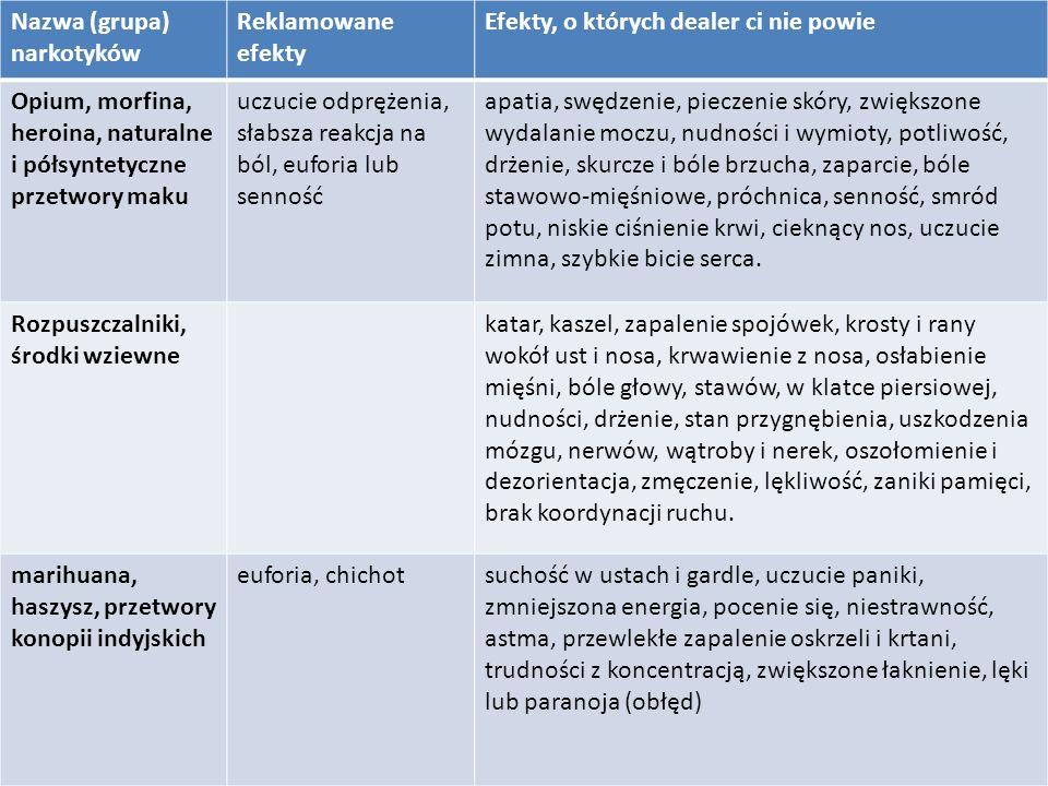 Nazwa (grupa) narkotyków