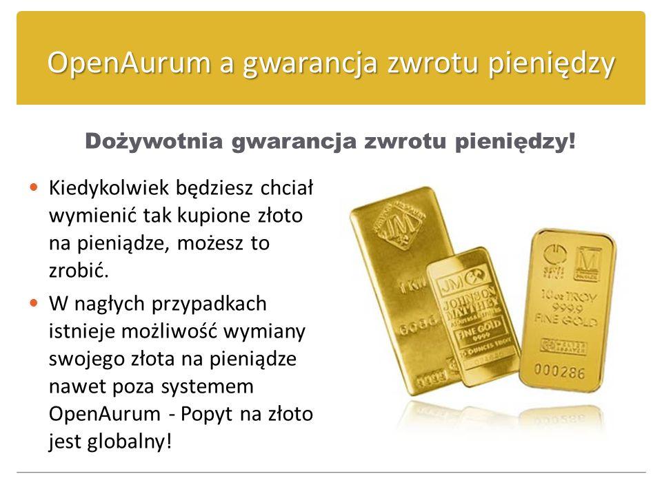 OpenAurum a gwarancja zwrotu pieniędzy