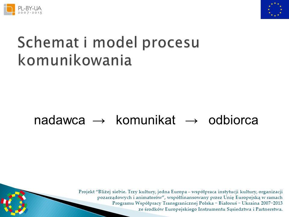 Schemat i model procesu komunikowania