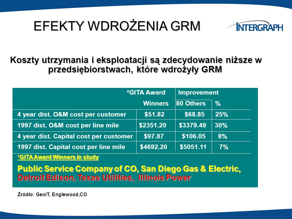 EFEKTY WDROŻENIA GRM Koszty utrzymania i eksploatacji są zdecydowanie niższe w przedsiębiorstwach, które wdrożyły GRM.