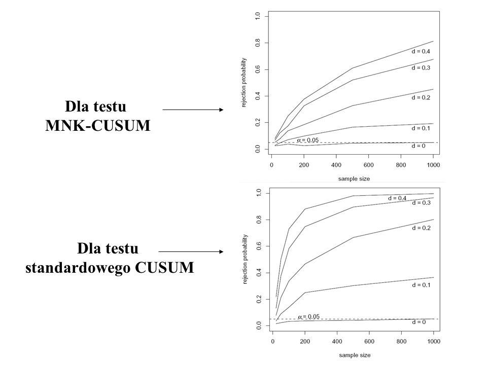 Dla testu MNK-CUSUM Dla testu standardowego CUSUM