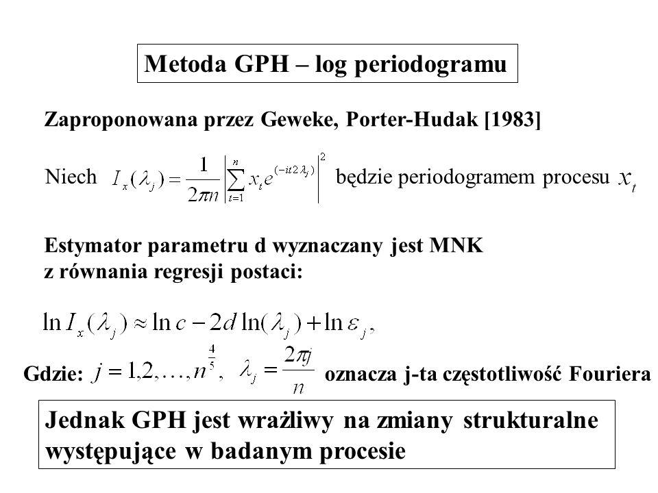 Metoda GPH – log periodogramu