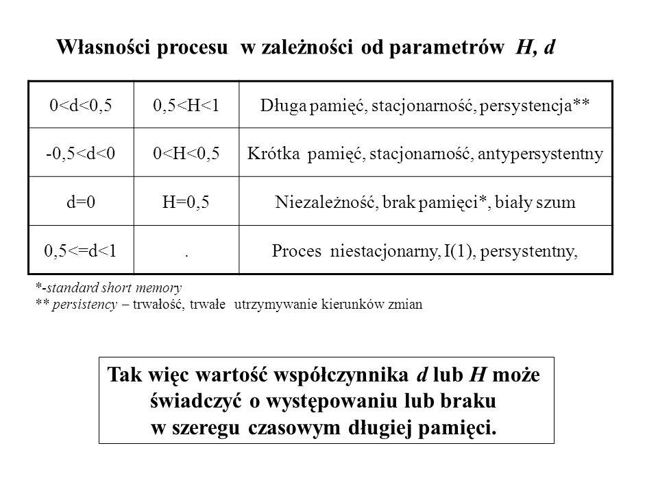 Własności procesu w zależności od parametrów H, d