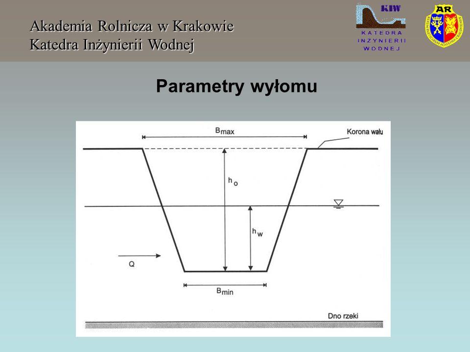 Parametry wyłomu Akademia Rolnicza w Krakowie