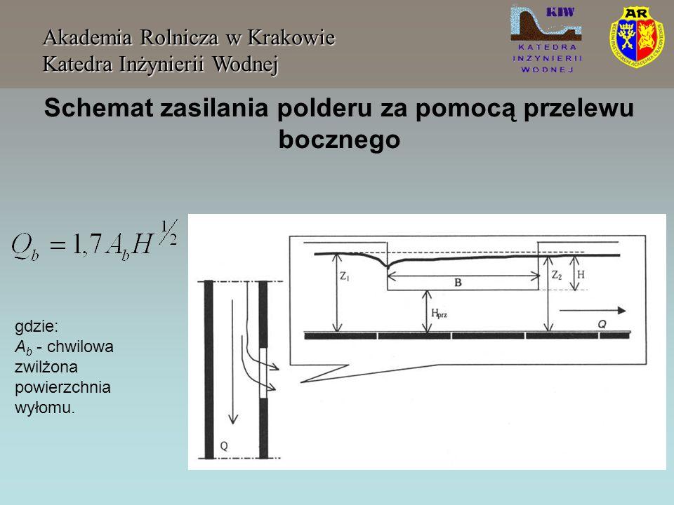 Schemat zasilania polderu za pomocą przelewu bocznego
