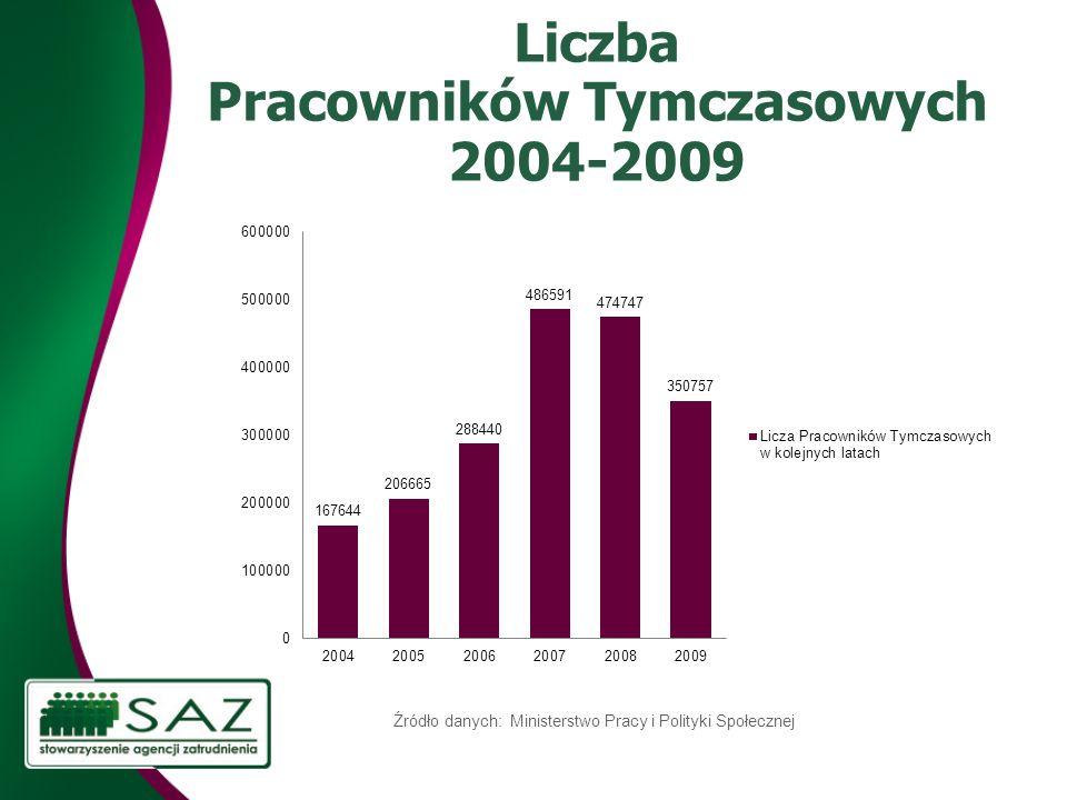 Liczba Pracowników Tymczasowych 2004-2009