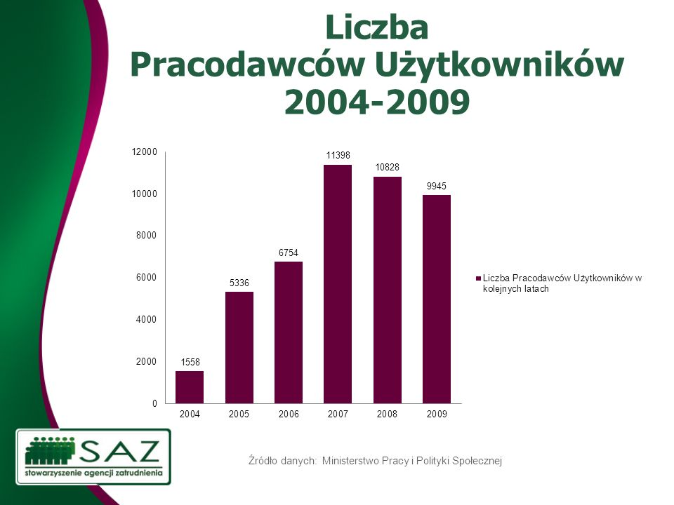 Liczba Pracodawców Użytkowników 2004-2009