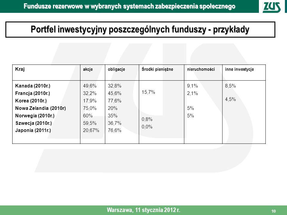 Portfel inwestycyjny poszczególnych funduszy - przykłady