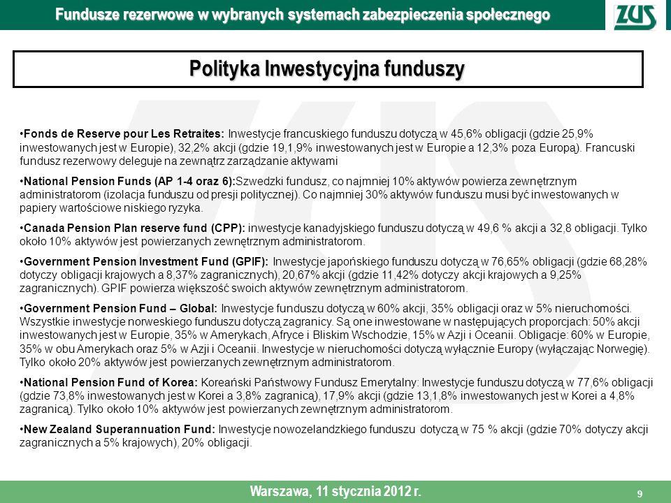 Polityka Inwestycyjna funduszy