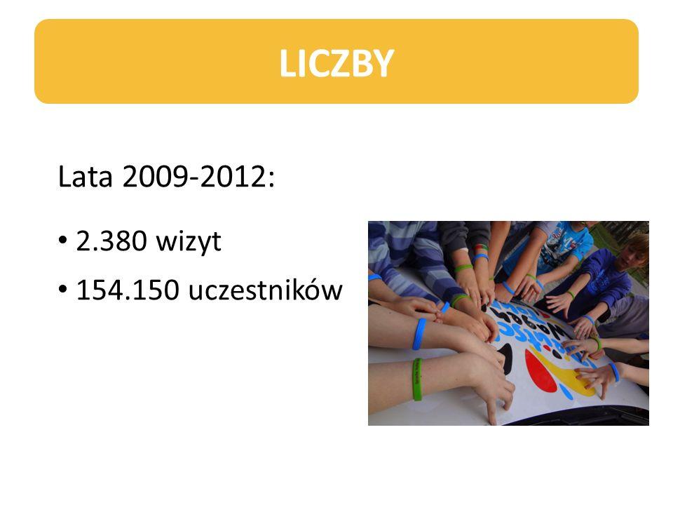 LICZBY Lata 2009-2012: 2.380 wizyt 154.150 uczestników 7