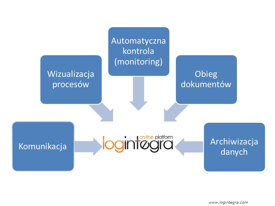 Wizualizacja procesów Automatyczna kontrola (monitoring)