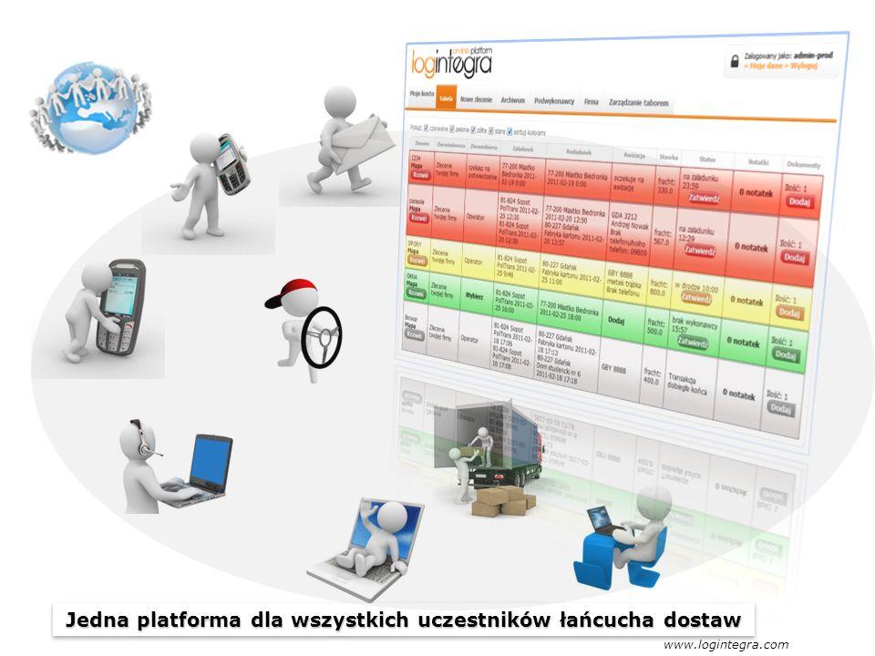 Jedna platforma dla wszystkich uczestników łańcucha dostaw