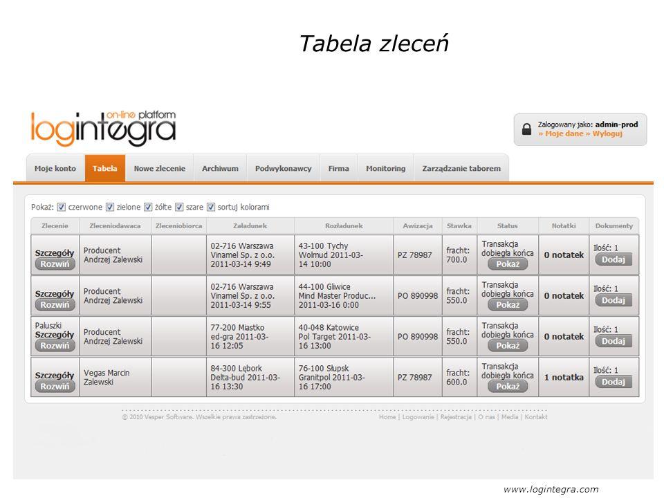 Tabela zleceń www.logintegra.com