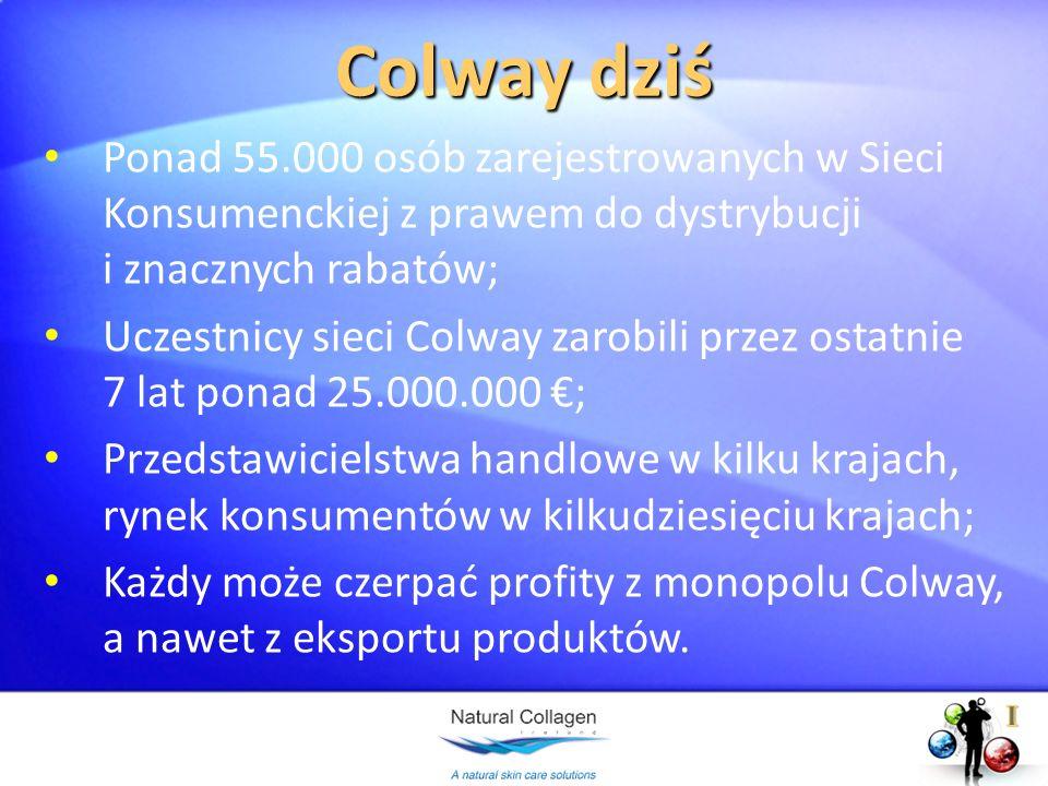 Colway dziś Ponad 55.000 osób zarejestrowanych w Sieci Konsumenckiej z prawem do dystrybucji i znacznych rabatów;