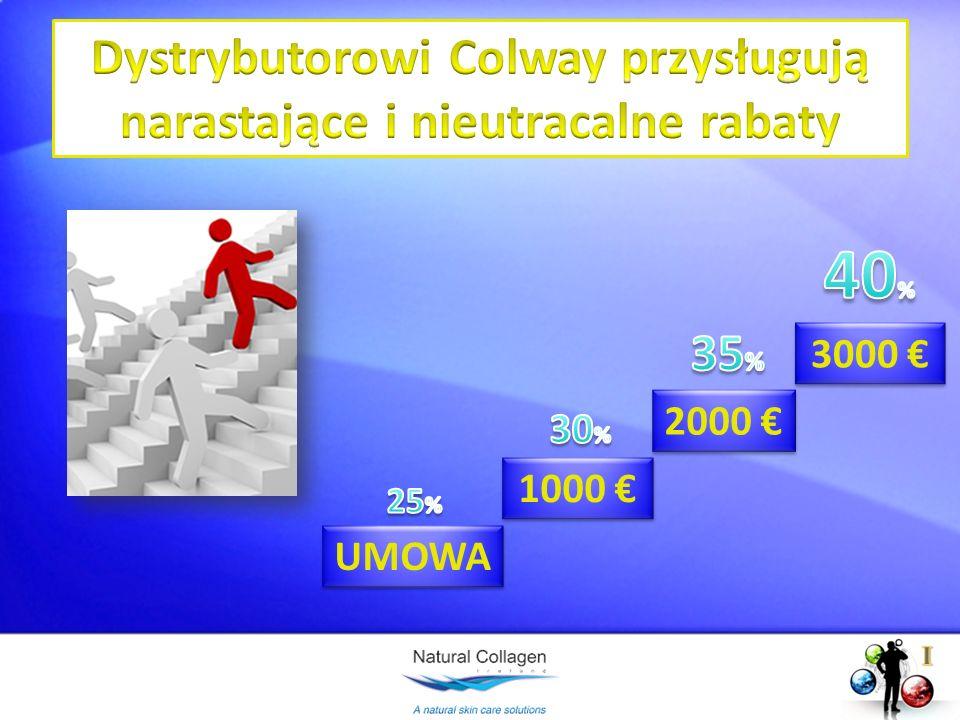 Dystrybutorowi Colway przysługują narastające i nieutracalne rabaty