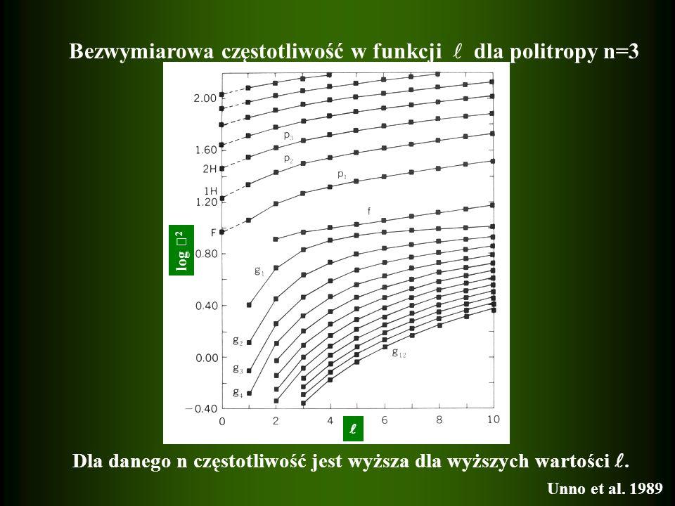 Bezwymiarowa częstotliwość w funkcji  dla politropy n=3