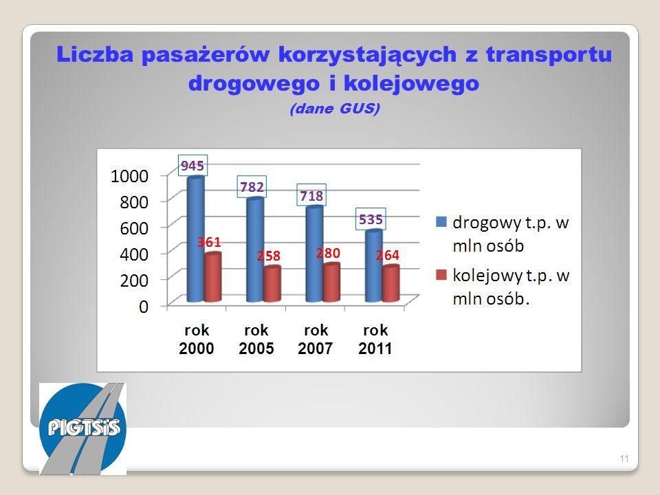 Liczba pasażerów korzystających z transportu drogowego i kolejowego