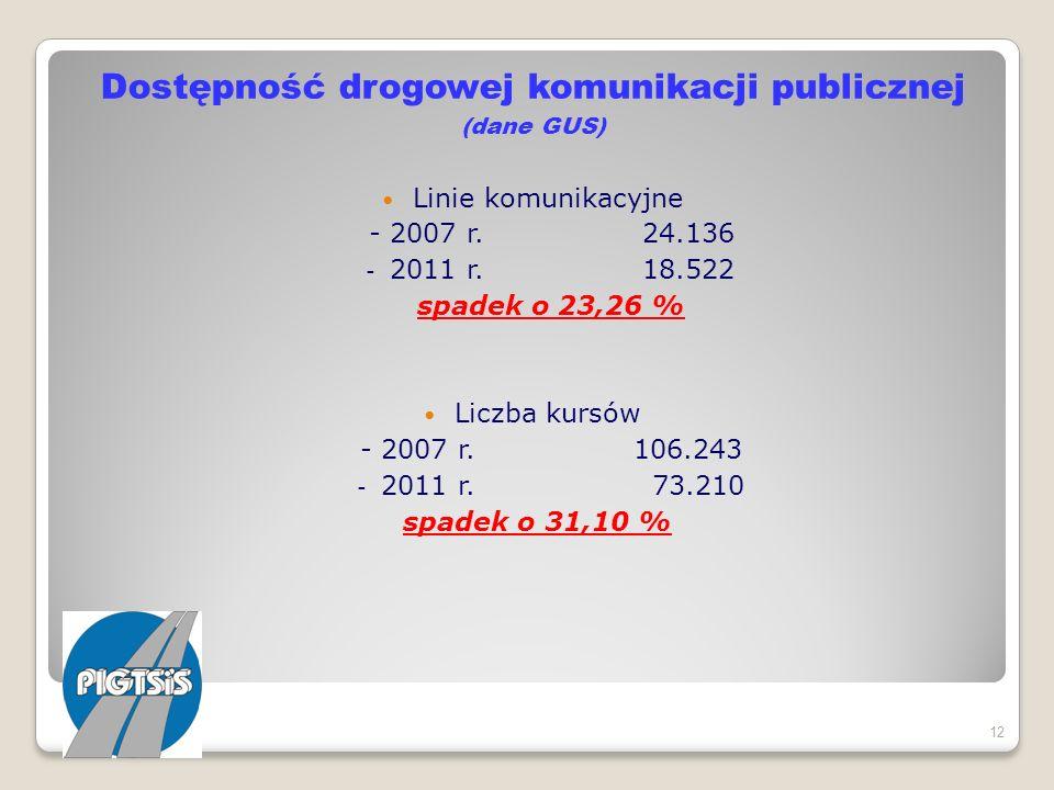 Dostępność drogowej komunikacji publicznej