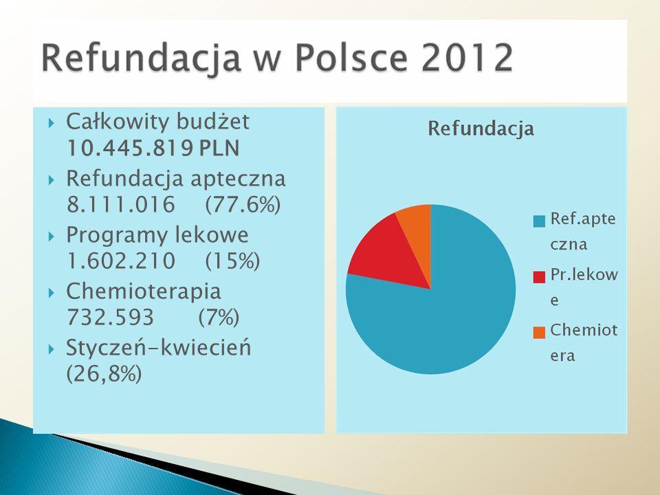 Całkowity budżet 10.445.819 PLN Refundacja apteczna 8.111.016 (77.6%) Programy lekowe 1.602.210 (15%)