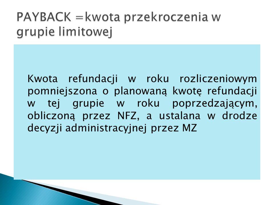 Kwota refundacji w roku rozliczeniowym pomniejszona o planowaną kwotę refundacji w tej grupie w roku poprzedzającym, obliczoną przez NFZ, a ustalana w drodze decyzji administracyjnej przez MZ